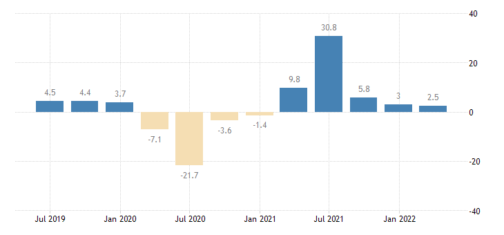 france gross fixed capital formation volumes eurostat data