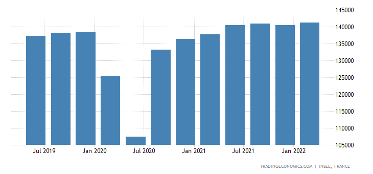France Gross Fixed Capital Formation