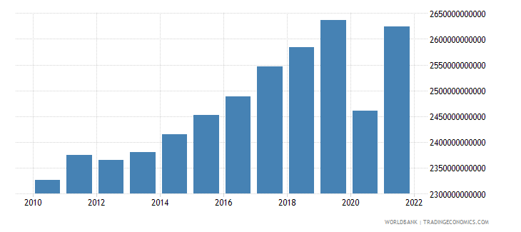 france gross national expenditure constant 2000 us dollar wb data