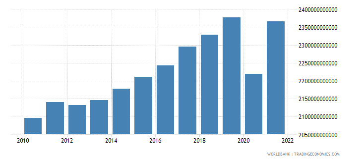 france gross national expenditure constant lcu wb data