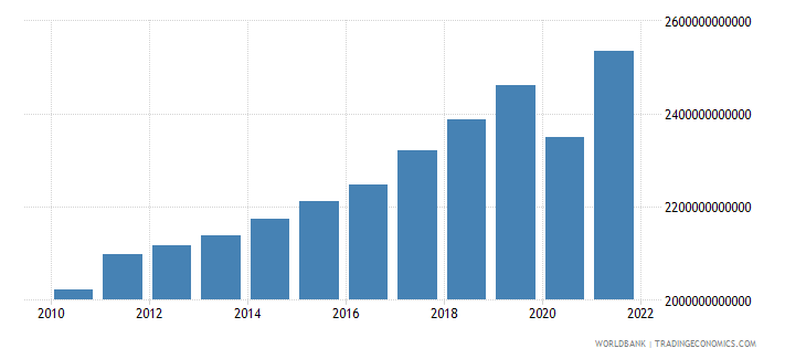 france gross national expenditure current lcu wb data