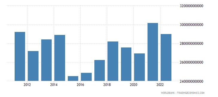 france gross national expenditure us dollar wb data