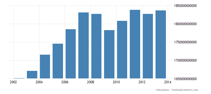 france gross national income constant lcu wb data