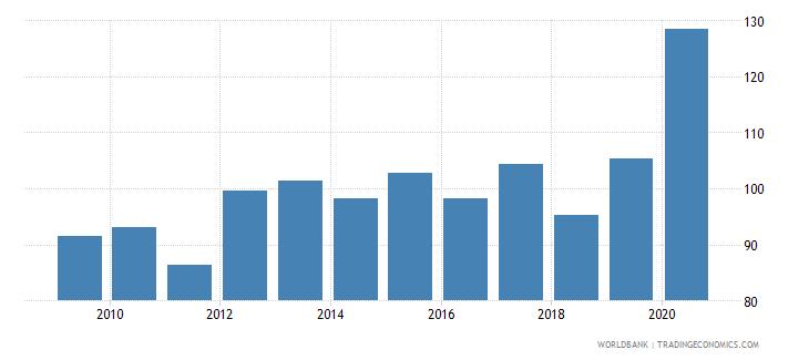 france gross portfolio debt liabilities to gdp percent wb data