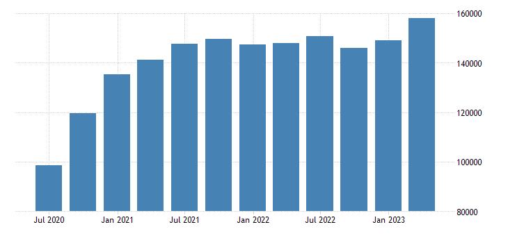 france gross saving eurostat data