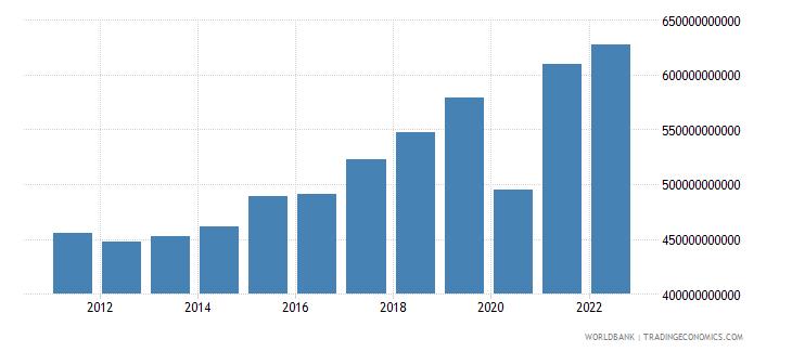 france gross savings current lcu wb data