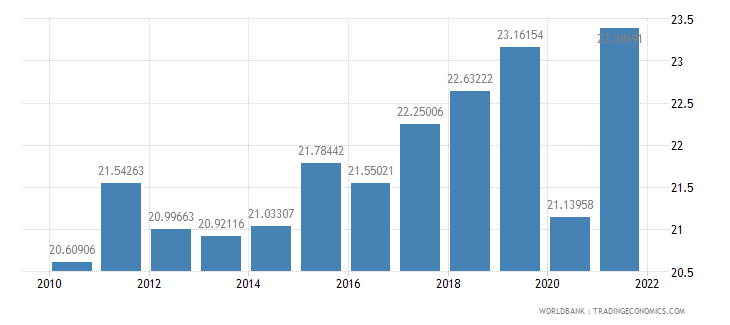 france gross savings percent of gni wb data
