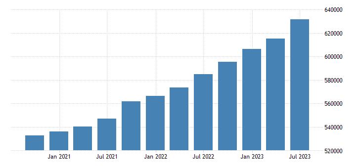 france gross value added eurostat data