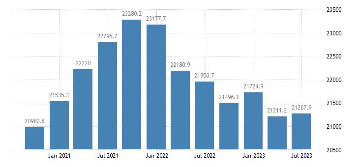 france gross value added financial insurance activities eurostat data
