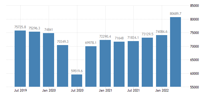 france gross value added industry except construction eurostat data