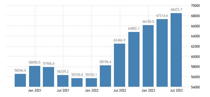 france gross value added manufacturing eurostat data