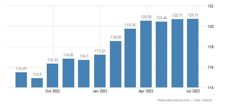 France Harmonised Consumer Prices