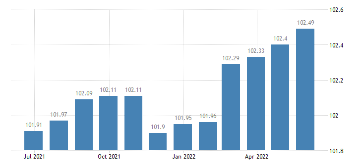 france harmonised idx of consumer prices hicp actual rentals for housing eurostat data