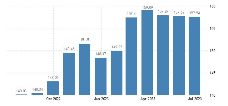 france harmonised idx of consumer prices hicp administered prices energy eurostat data