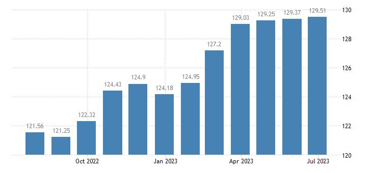 france harmonised idx of consumer prices hicp administered prices eurostat data
