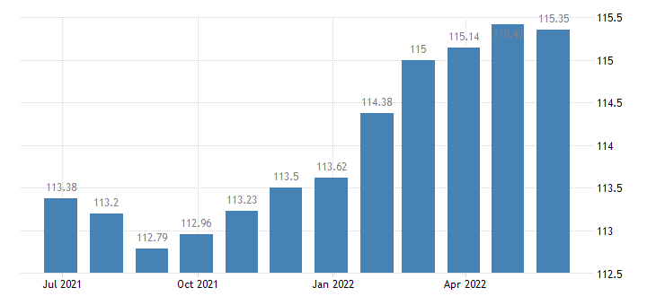 france harmonised idx of consumer prices hicp administered prices non energy eurostat data