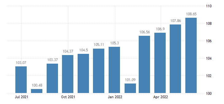 france harmonised idx of consumer prices hicp bed linen eurostat data