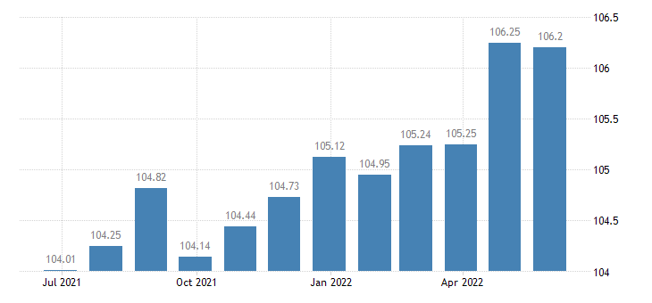 france harmonised idx of consumer prices hicp beer eurostat data