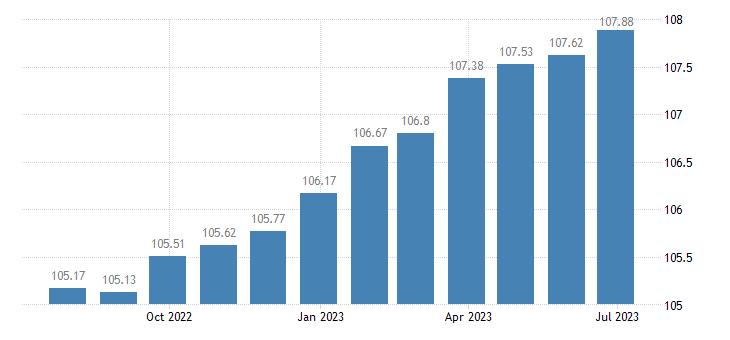 france harmonised idx of consumer prices hicp books eurostat data
