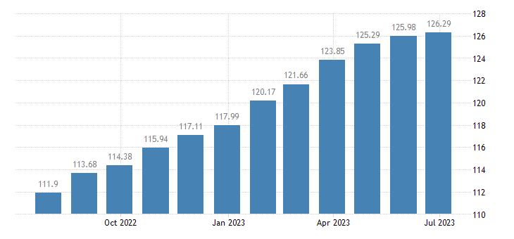 france harmonised idx of consumer prices hicp bread cereals eurostat data