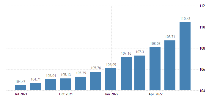 france harmonised idx of consumer prices hicp bread eurostat data