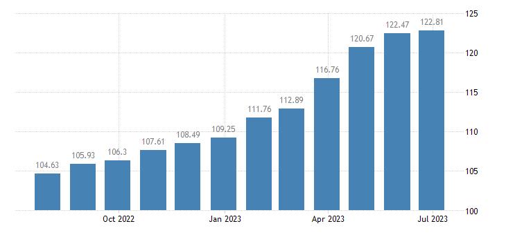france harmonised idx of consumer prices hicp breakfast cereals eurostat data