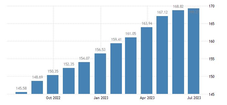 france harmonised idx of consumer prices hicp butter eurostat data