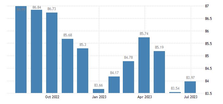 france harmonised idx of consumer prices hicp cameras eurostat data