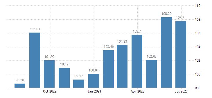 france harmonised idx of consumer prices hicp carpet rugs eurostat data