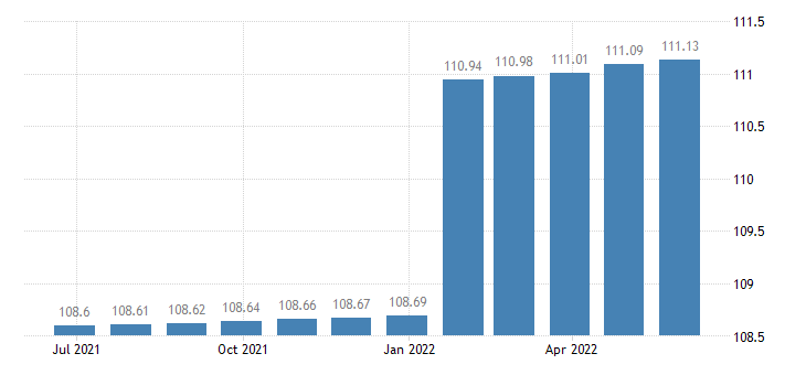 france harmonised idx of consumer prices hicp charges by banks post offices eurostat data