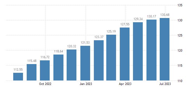 france harmonised idx of consumer prices hicp cheese curd eurostat data