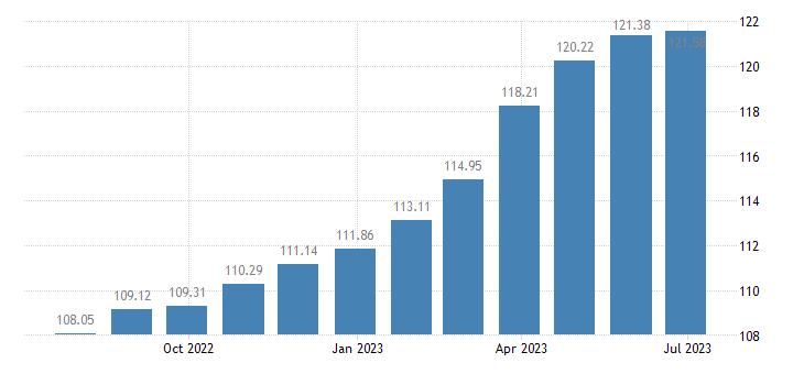 france harmonised idx of consumer prices hicp chocolate eurostat data