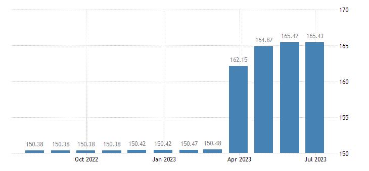 france harmonised idx of consumer prices hicp cigarettes eurostat data
