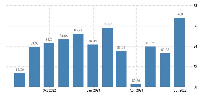 france harmonised idx of consumer prices hicp cleaning equipment eurostat data