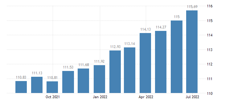 france harmonised idx of consumer prices hicp cleaning repair hire of clothing eurostat data