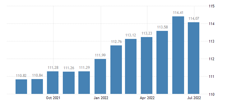 france harmonised idx of consumer prices hicp cleaning services eurostat data