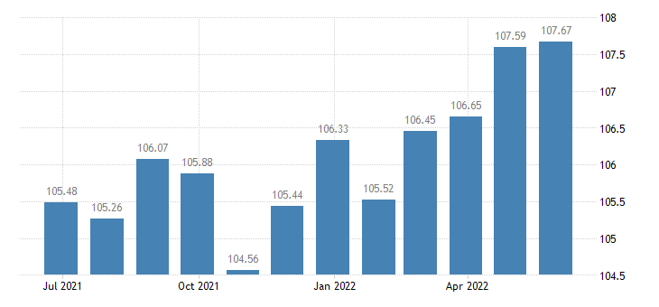 france harmonised idx of consumer prices hicp clocks watches eurostat data