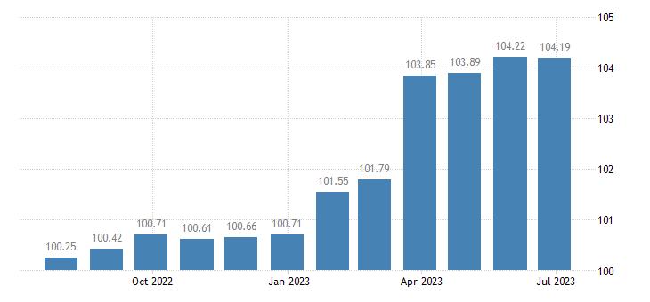 france harmonised idx of consumer prices hicp clothing accessories eurostat data