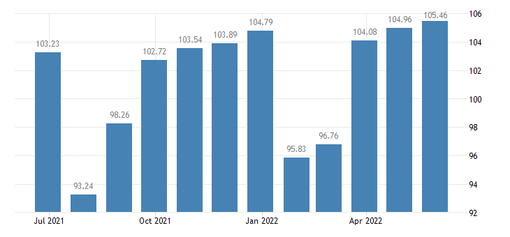 france harmonised idx of consumer prices hicp clothing eurostat data