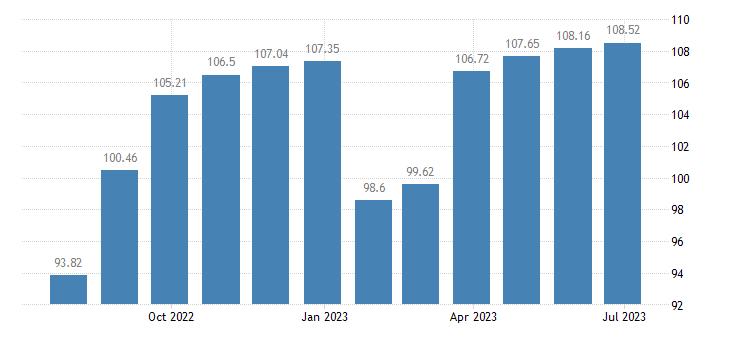 france harmonised idx of consumer prices hicp clothing footwear eurostat data