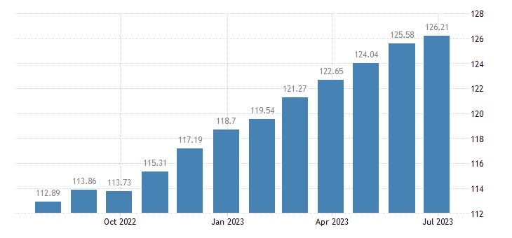 france harmonised idx of consumer prices hicp coffee eurostat data