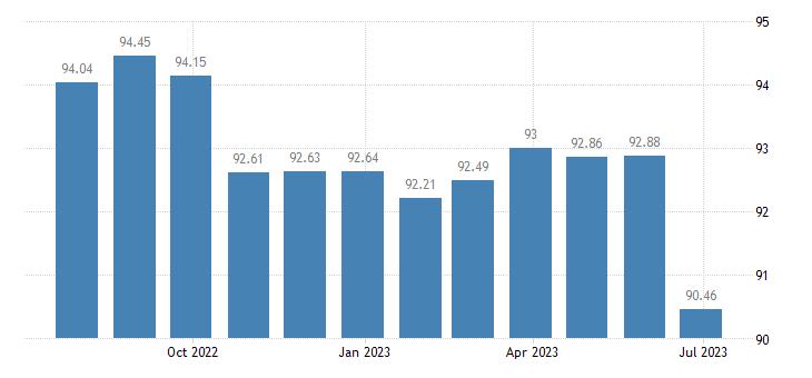 france harmonised idx of consumer prices hicp communications eurostat data
