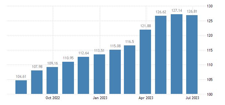 france harmonised idx of consumer prices hicp crisps eurostat data