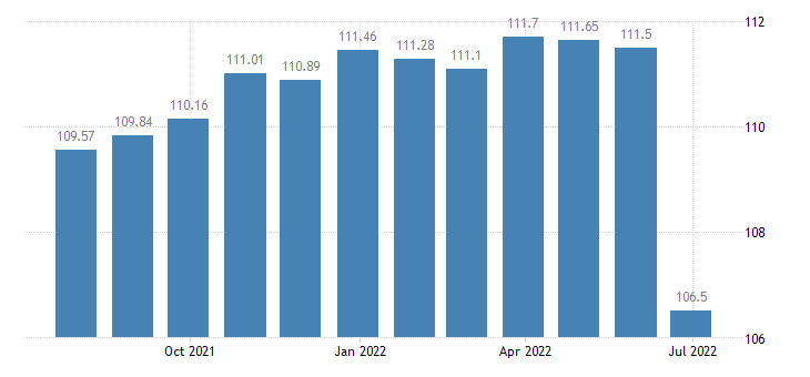 france harmonised idx of consumer prices hicp cultural services eurostat data