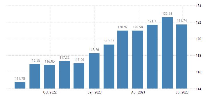 france harmonised idx of consumer prices hicp cutlery flatware silverware eurostat data