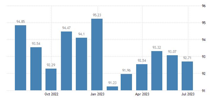 france harmonised idx of consumer prices hicp dental services eurostat data
