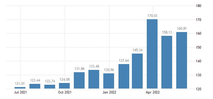 france harmonised idx of consumer prices hicp diesel eurostat data