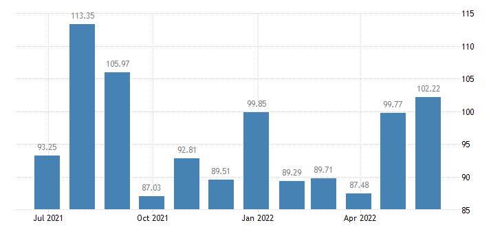france harmonised idx of consumer prices hicp domestic flights eurostat data