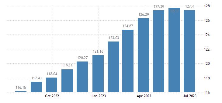 france harmonised idx of consumer prices hicp dried fruit nuts eurostat data