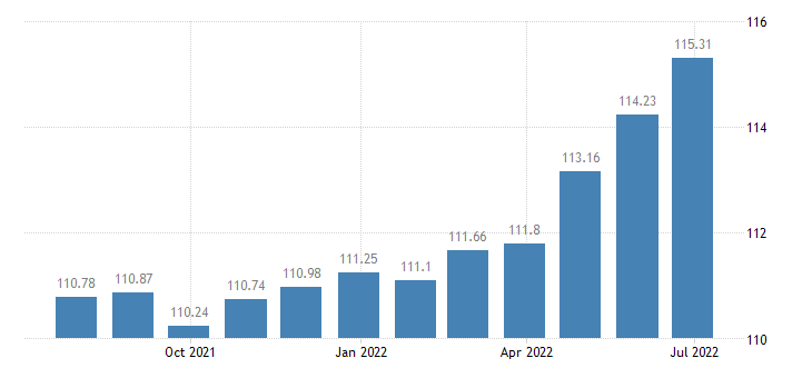 france harmonised idx of consumer prices hicp dried salted or smoked meat eurostat data